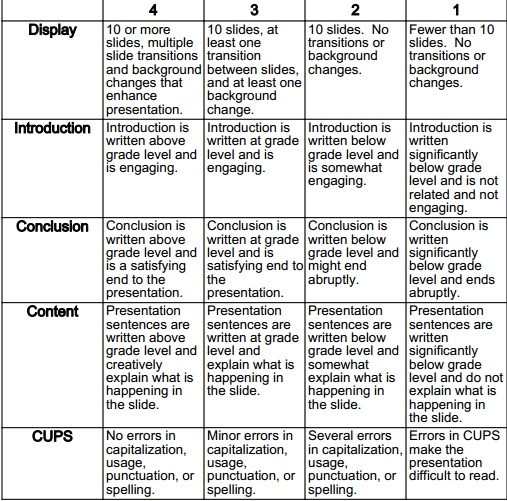 high school science research paper grading rubric