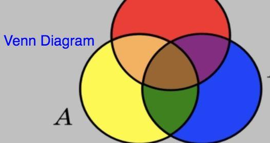 Venn Diagrams Create